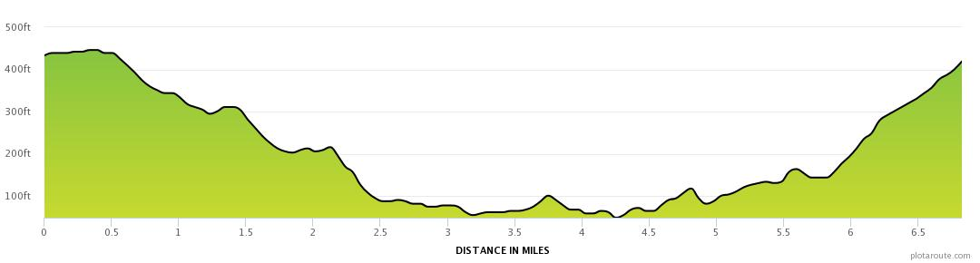 Elevation profile Castlemilk To Rutherglen Loop