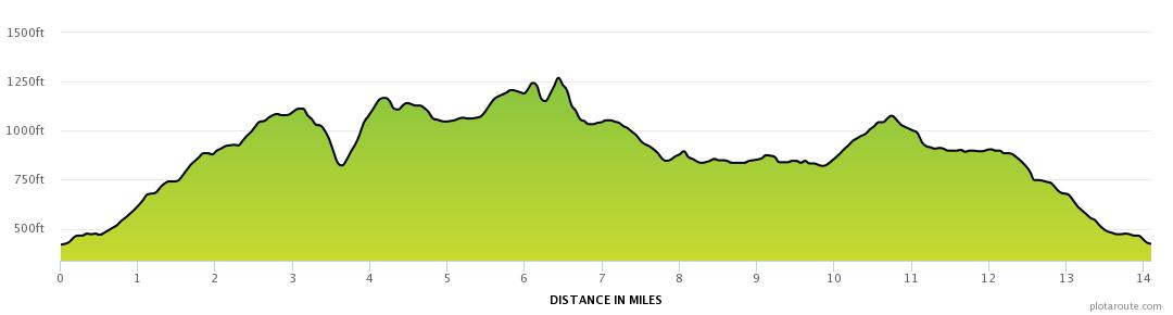 Kilpatrick Hills -Cochno-Slacks-Duncolm Hills elevation profile