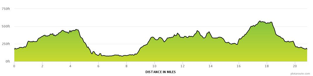 West Highland Way to Killearn Elevation Profile 1696ft