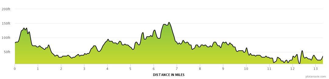 Great Scottish Run Half Marathon Elevation