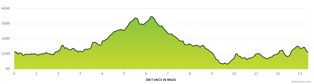 West End to Hardgate Half Marathon Loop