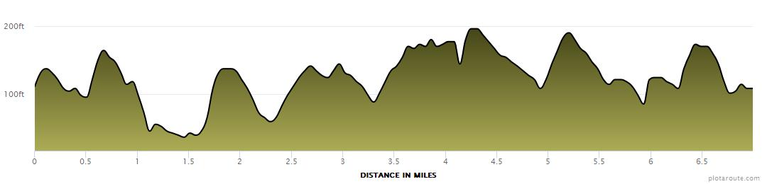 7 West End Miles, 7 Hills Of Hell