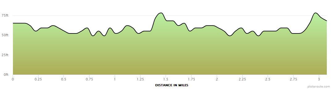Silverburn 5k elevation