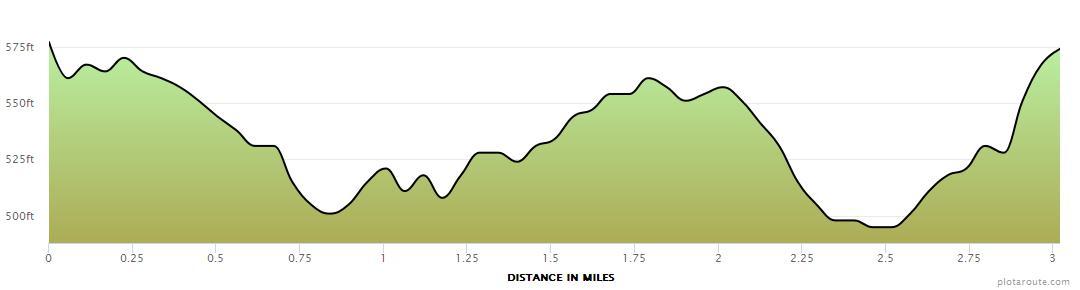 Mugdock Park 3 mile running route elevation